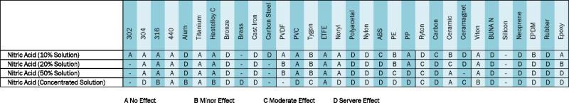Pump materials for nitric acid