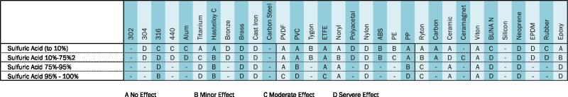 sulphuric acid compatibility chart