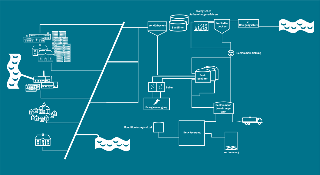 Flowchart for wastewater system
