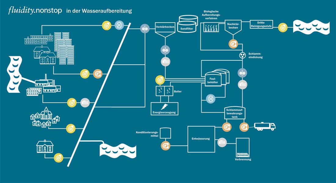 Flowchart Wastewater DE
