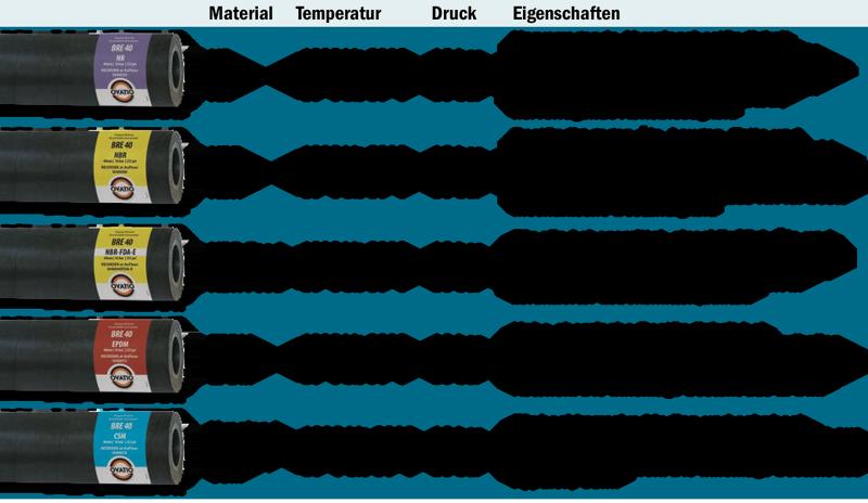 OVATIO Schlauch erhältlich in den Materialien NR, NBR, EPDM, CSM