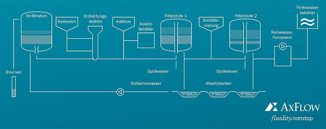Prozesstechnik für die Trinkwasseraufbereitung