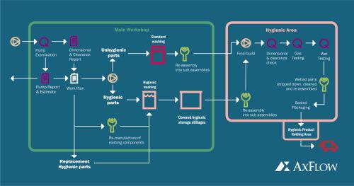 hygienic flow chart repair