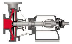 Bungartz Horizontal Pumps