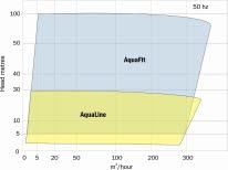 Gruppo Aturia AquaFit Water Pumps_gallery_1