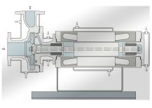HERMAG Spaltrohrmotorpumpen für hohen Schmelzpunkt