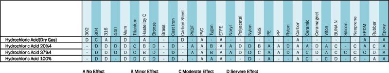 hydrochloric acid compatibility chart